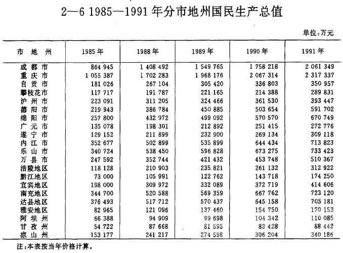 四川统计年鉴88-91.png
