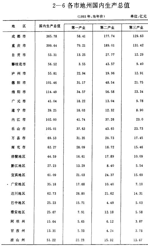 四川统计年鉴1994.png