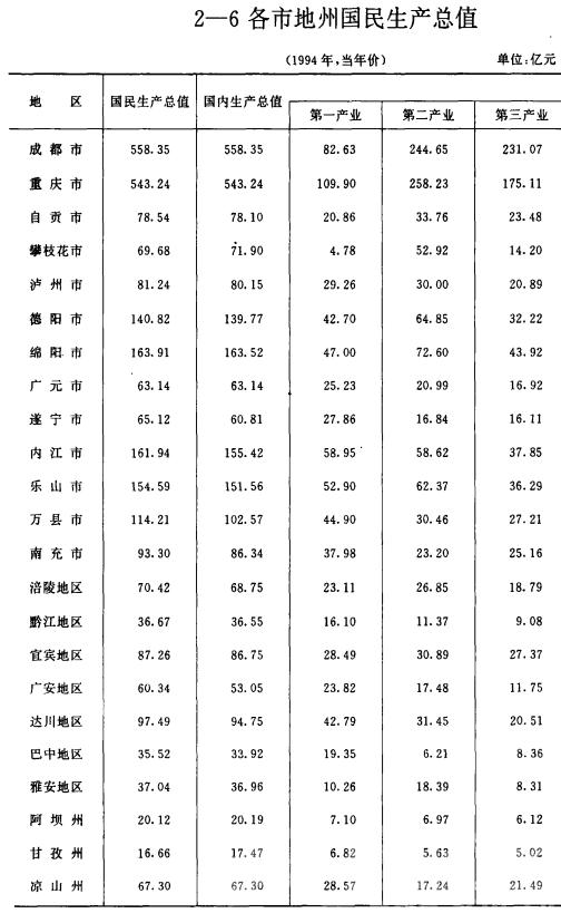 四川统计年鉴1995.png