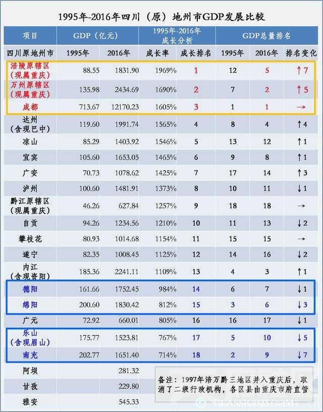 原四川省各地级市GDP对比变化图.jpg