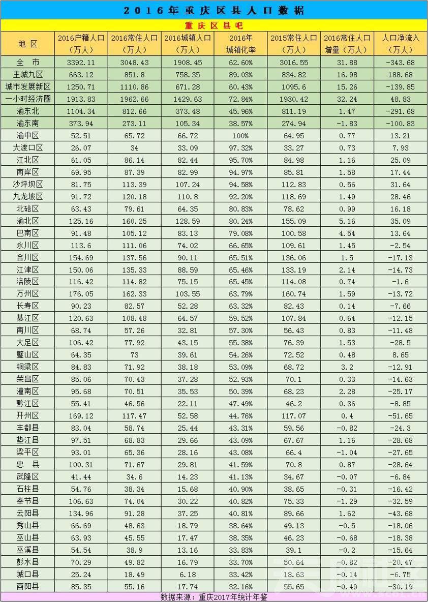 区县人口数据.jpg