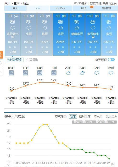 宜宾主城区天气预报.jpg