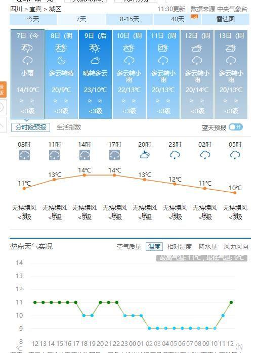 宜宾主城区气温3.jpg