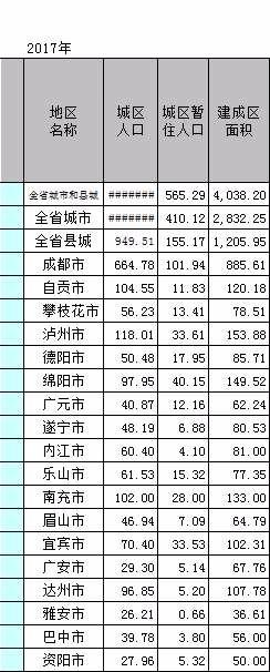 四川城市城区人口、面积