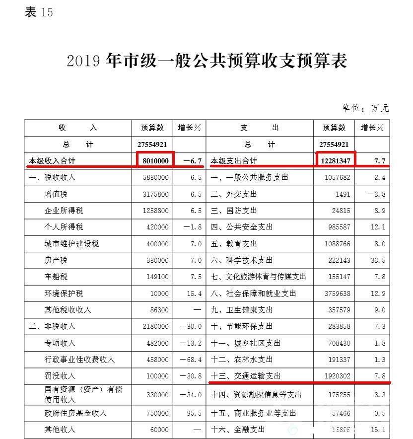 重庆19年预算.jpg