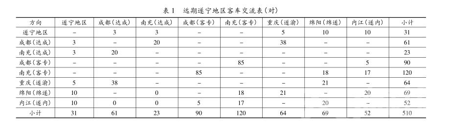 远期遂宁地区客车交流表(对)