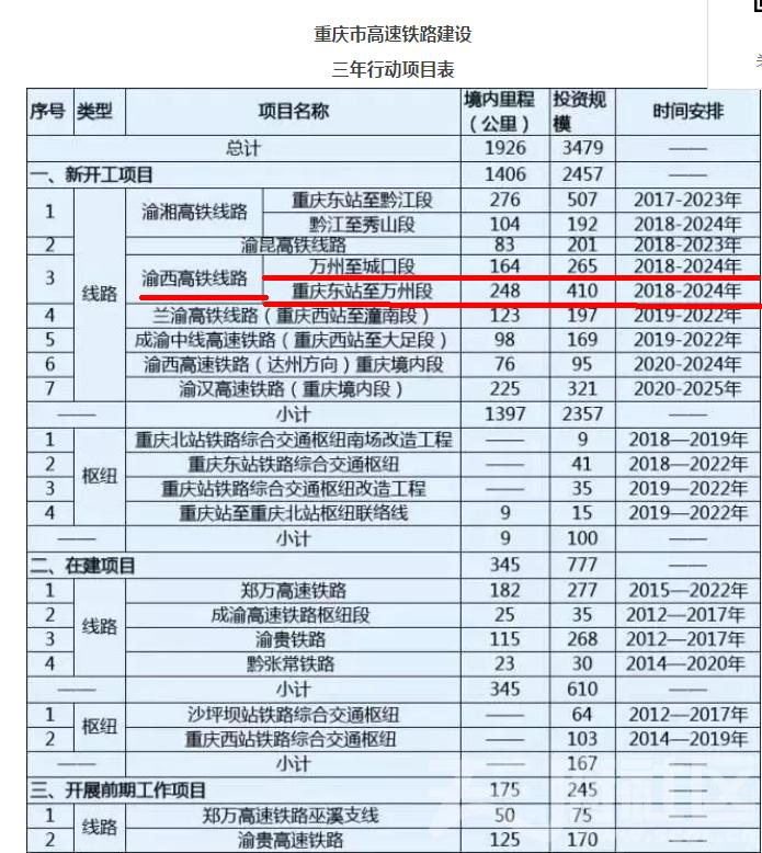 重庆铁路长度及开工.png