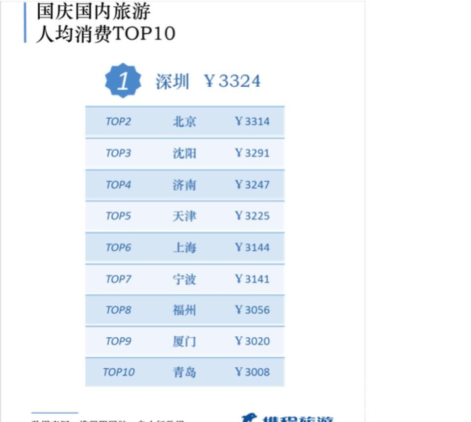 国庆国内旅游人均消费前十.JPG
