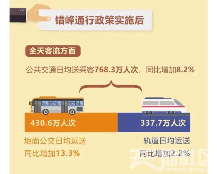 2021年3月重庆主城公共客流.jpg